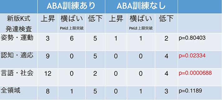 ABA訓練が発達に与える影響を示したグラフ